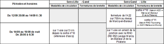 restrictions de circulation