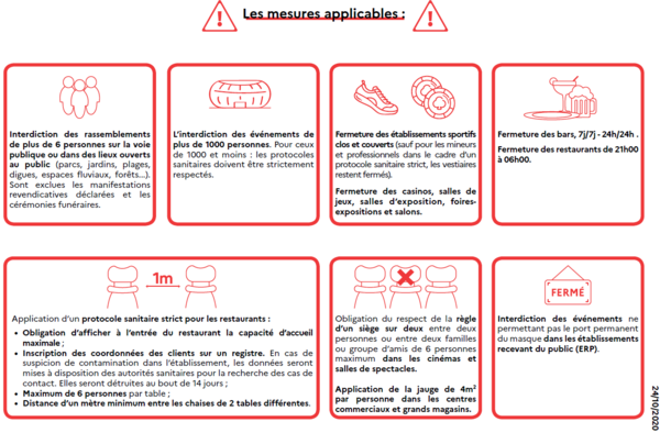 mesures applicables