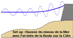 Graphe du phénomène de set up (submersion marine)